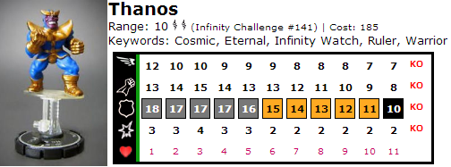 HeroClix World Thanos Dial